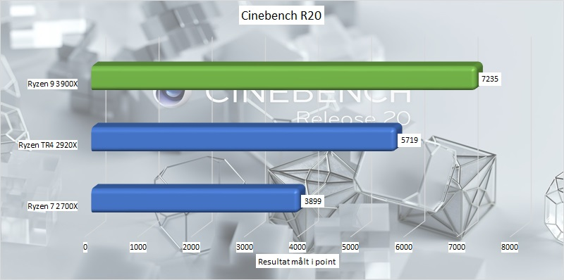 ryzen_9_3900x_benchmark_08_cinebench_r20.jpg