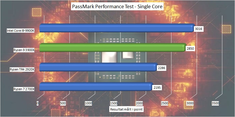 ryzen_9_3900x_benchmark_10_passmark_performance_test_single_core.jpg