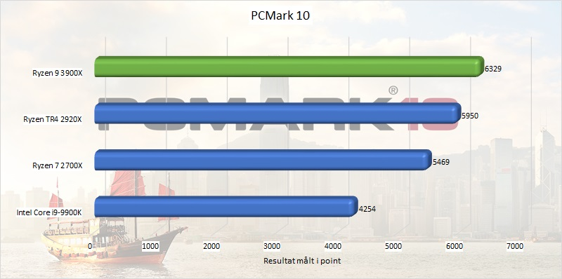 ryzen_9_3900x_benchmark_11_pcmark_10.jpg