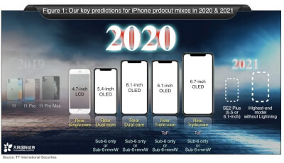 kuo-iphone-2020-2021-800x460
