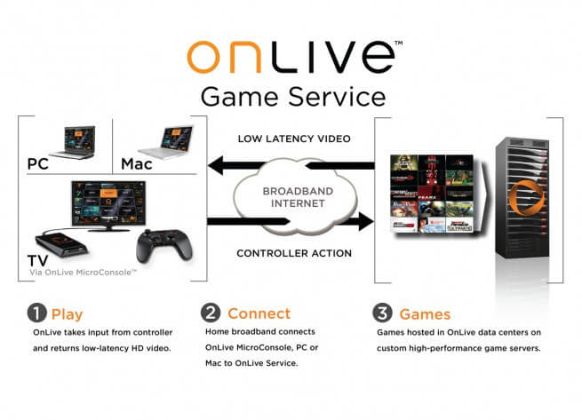 onlive-streaming.jpg