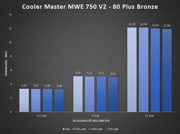26_spændingsværdier_mwe_cooler_master_PSU_750.jpg