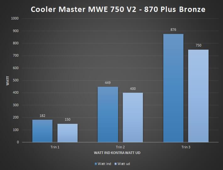27_effektivitet_watt_ind_kontra_ud_mwe_750_80_plus_bronze.jpg