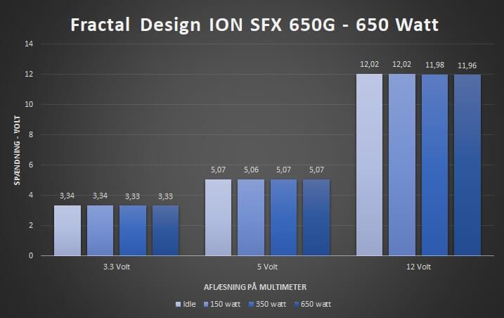 25_spændingsværdier_fractal_ion_650G_strømforsyning.jpg