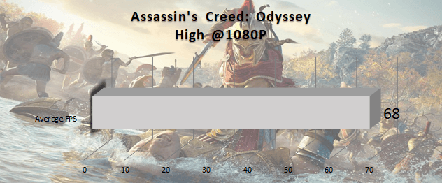 240_hz_razer_blade_benchmarks_assassins_creed_odyssey_