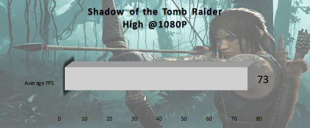 shadow_of_the_tomb_raider_blade_razer_240_hz_benchmark