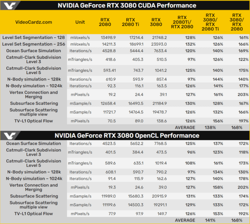 NVIDIA-GeForce-RTX-3080-vs-GeForce-RTX-2080-Ti-vs-GeForce-RTX-2080_OpenCL-CUDA-Performance-Benchmarks-1030x923.png