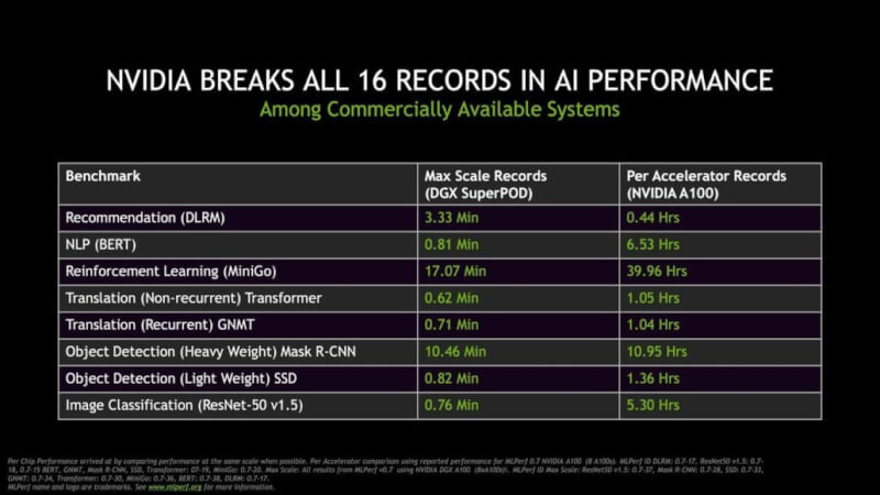 NVIDIA-Ampere-A100-GPU-World-Records_Performance-Benchmarks-Vs-Volta-V100.jpg