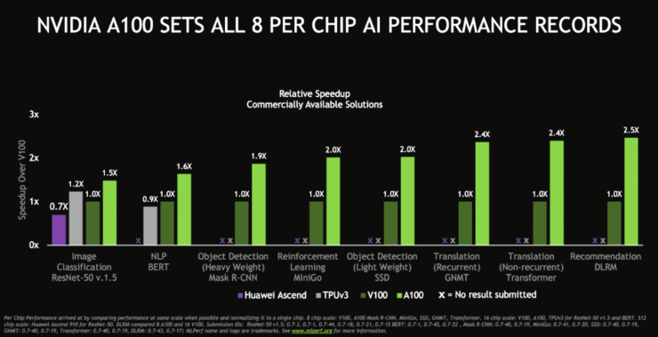 NVIDIA-Ampere-A100-GPU-World-Records_Performance-Benchmarks-Vs-Volta-V100_002.png