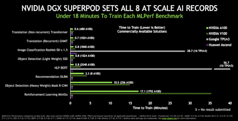 NVIDIA-Ampere-A100-GPU-World-Records_Performance-Benchmarks-Vs-Volta-V100_02.png