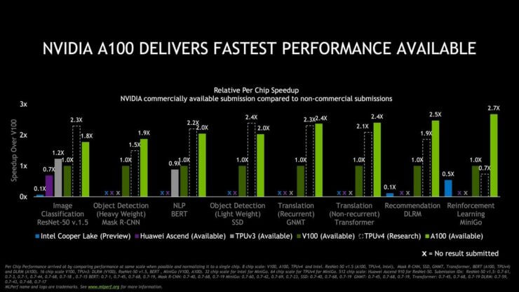 NVIDIA-Ampere-A100-GPU-World-Records_Performance-Benchmarks-Vs-Volta-V100_05.jpg