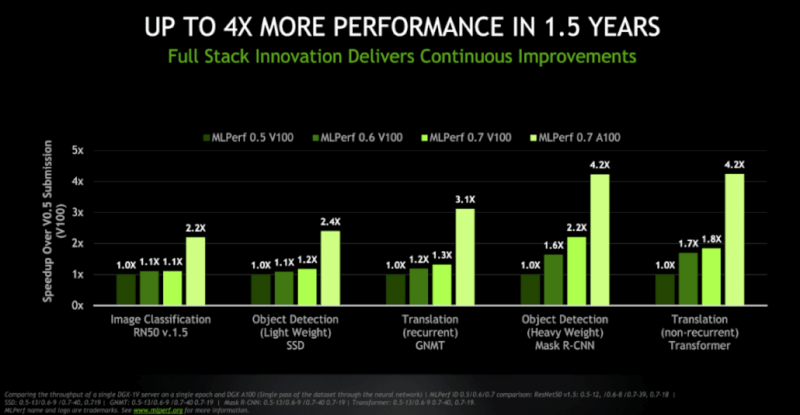 NVIDIA-Ampere-A100-GPU-World-Records_Performance-Benchmarks-Vs-Volta-V100_300.png