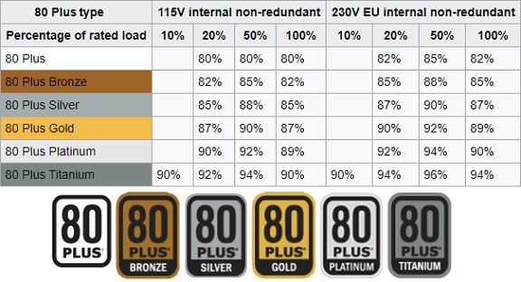 tweak_dk_strømforsynings_krav_80_plus_certificeringer