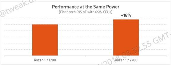 tweak_dk_amd_ryzen_2_04_overblik_performance_improvement