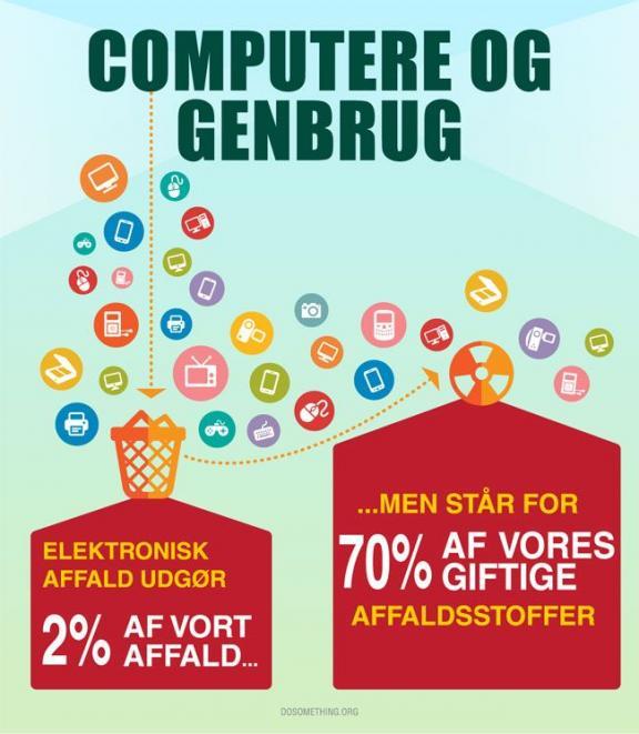 Genbrugt computer Gaven til den miljøbevidste konfirmand