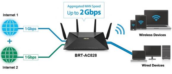 kan du tilslutte 2 routere sammen