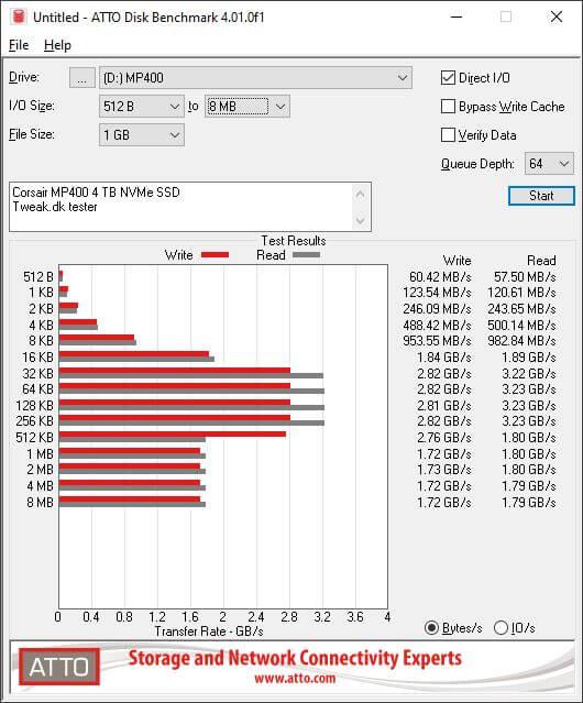 Corsair MP400 4TB NVME SSD test
