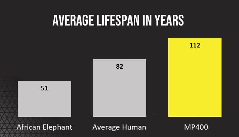 mp400_lifespan_graph