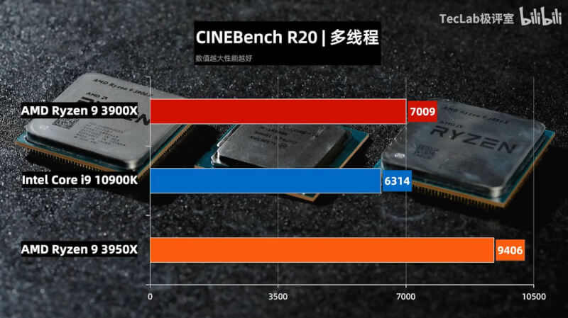 TecLab-Core-i9-10900K-vs-Ryzen-9-3950X-vs-Ryzen-3-3900X-Cinebench-R20.jpg