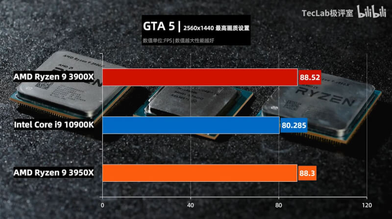 TecLab-Core-i9-10900K-vs-Ryzen-9-3950X-vs-Ryzen-3-3900X-GTA5.jpg