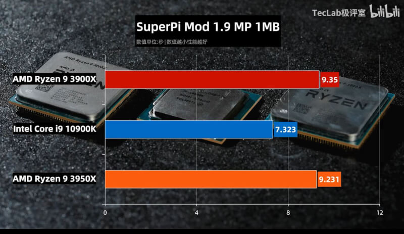 TecLab-Core-i9-10900K-vs-Ryzen-9-3950X-vs-Ryzen-3-3900X-SuperPI-Mod-1.9-MP.jpg