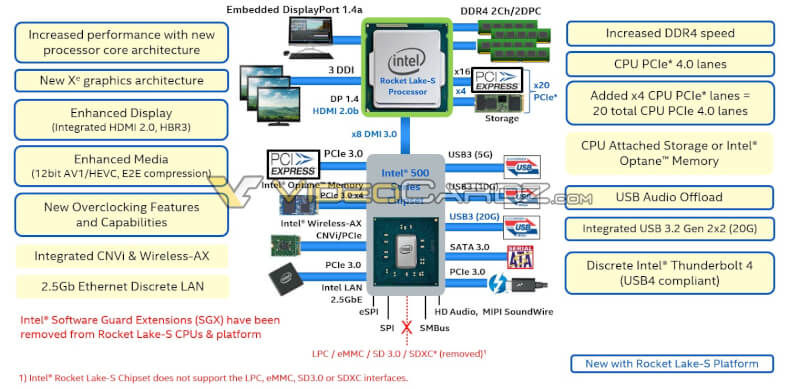 Intel-12th-Generation-Rocket-Lake-S-Desktop-CPU-Lineup-Platform-Details.jpg