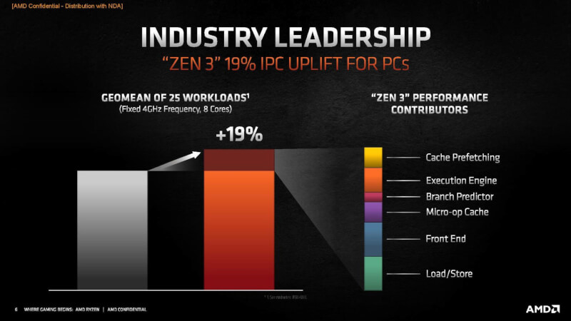 amd-ryzen-5000-zen-3-improvements.jpg