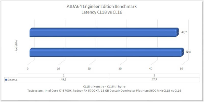 aida64_latency_cl18_cl16_comparison Dominator Platinum Platinum Dual-Path DHX iCUE software 3600 MHz