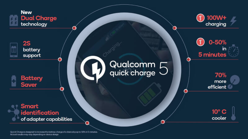qualcomm-quick-charge-5-specs.jpg