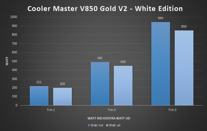 27_effektivitet_watt_ud_kontra_ind_cooler_master_psu_v850.jpg