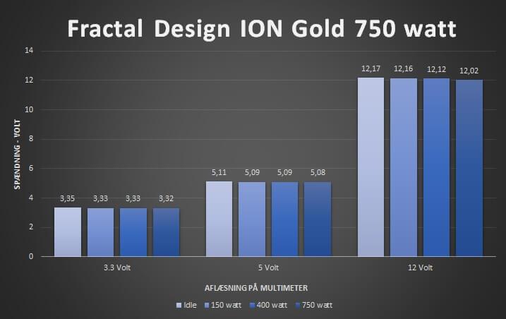 21_spændings_aflæsninger_Fractal_Design_ion_gold_750_watt_psu.jpg