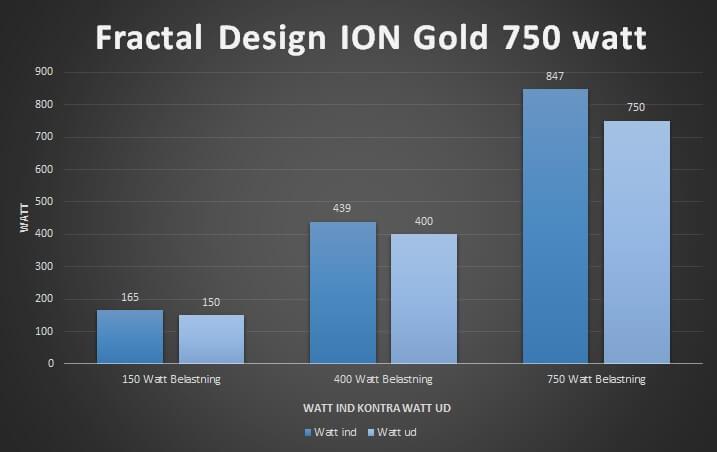 22_effektivitet_80_plus_gold_ion_fractal_Design_750_Watt.jpg