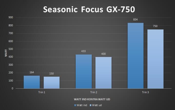 effektivitet_seasonic_focus_gx-750_strømforsyning_gold_80_plus